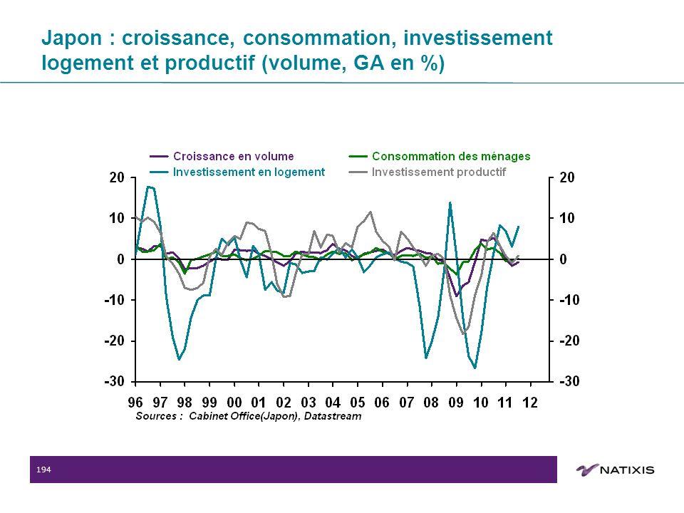 194 Japon : croissance, consommation, investissement logement et productif (volume, GA en %)