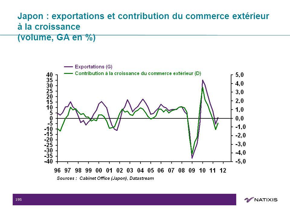 195 Japon : exportations et contribution du commerce extérieur à la croissance (volume, GA en %)