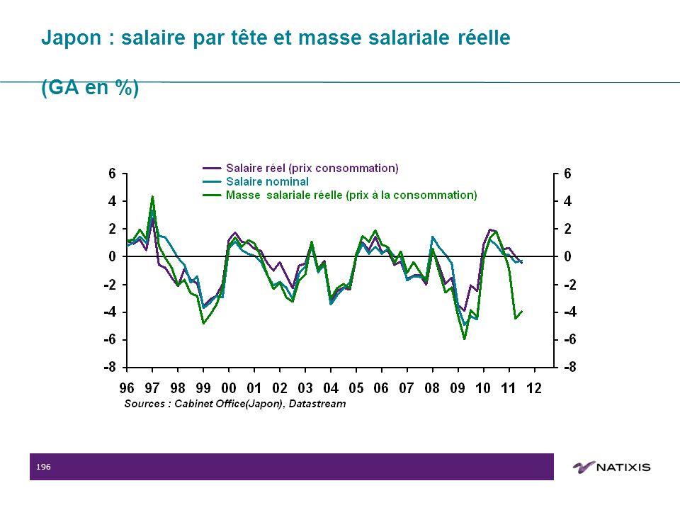 196 Japon : salaire par tête et masse salariale réelle (GA en %)