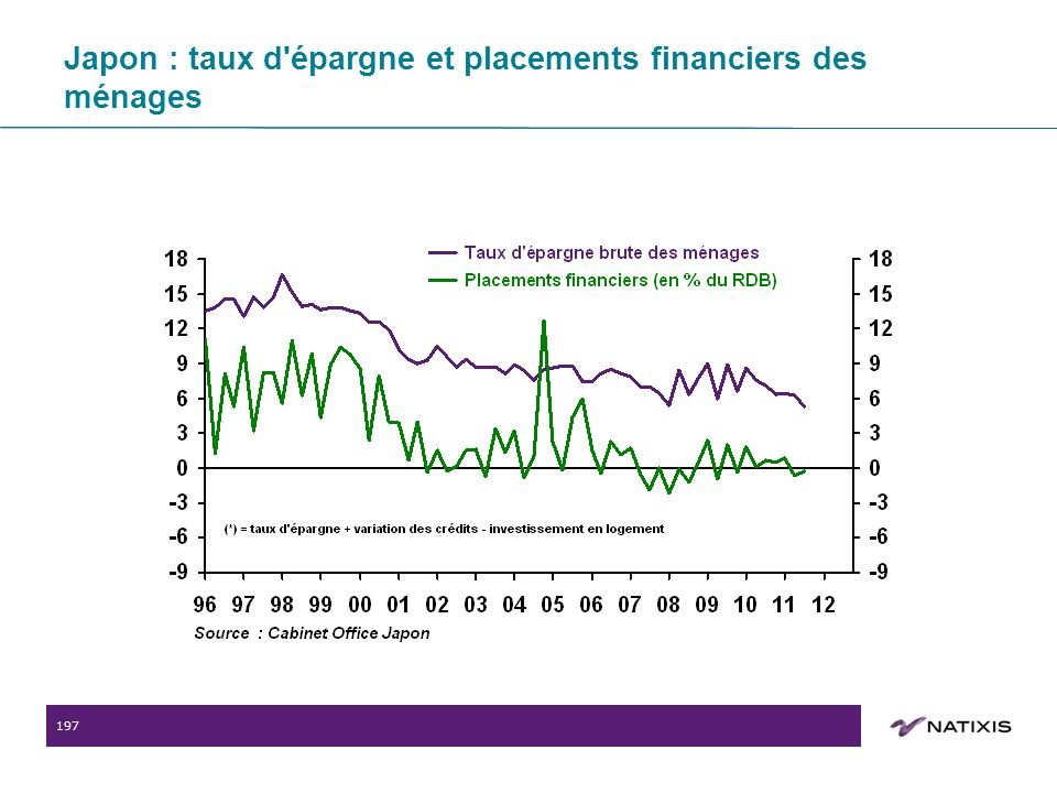 197 Japon : taux d épargne et placements financiers des ménages