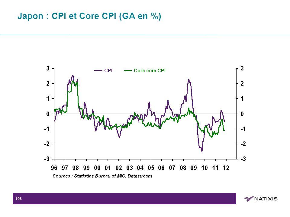 198 Japon : CPI et Core CPI (GA en %)