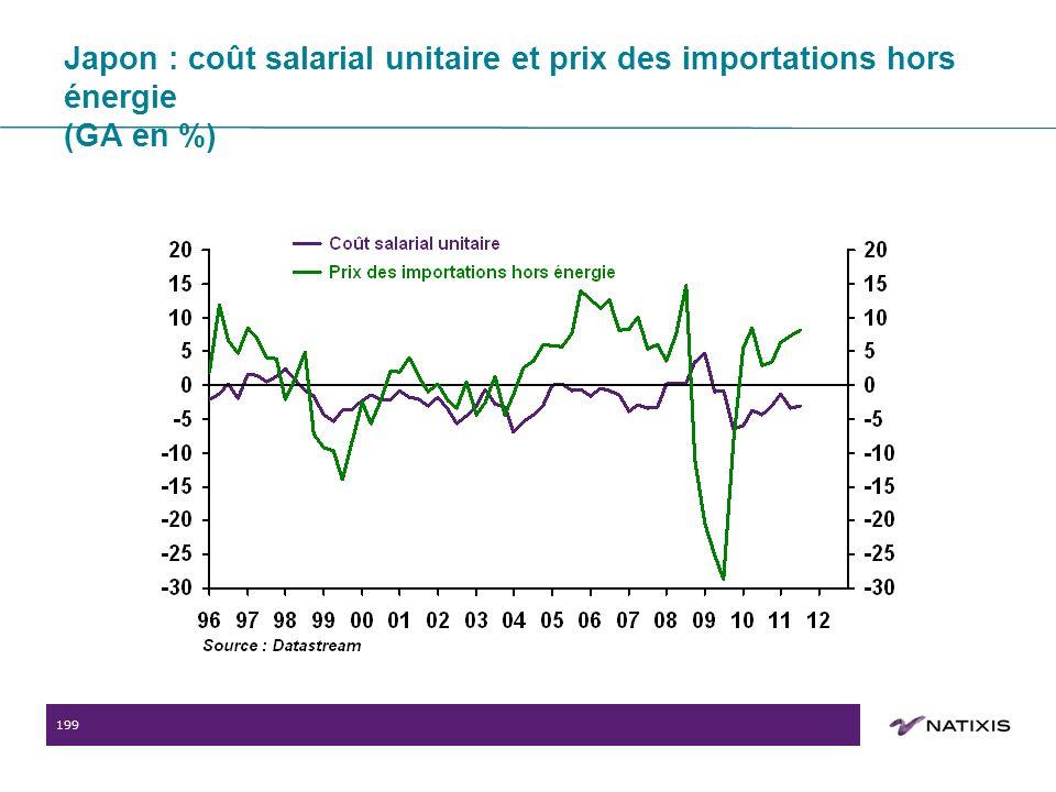 199 Japon : coût salarial unitaire et prix des importations hors énergie (GA en %)