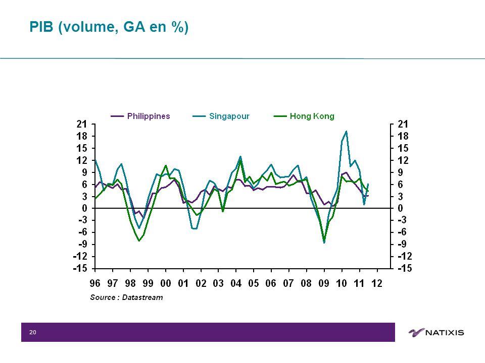 20 PIB (volume, GA en %)
