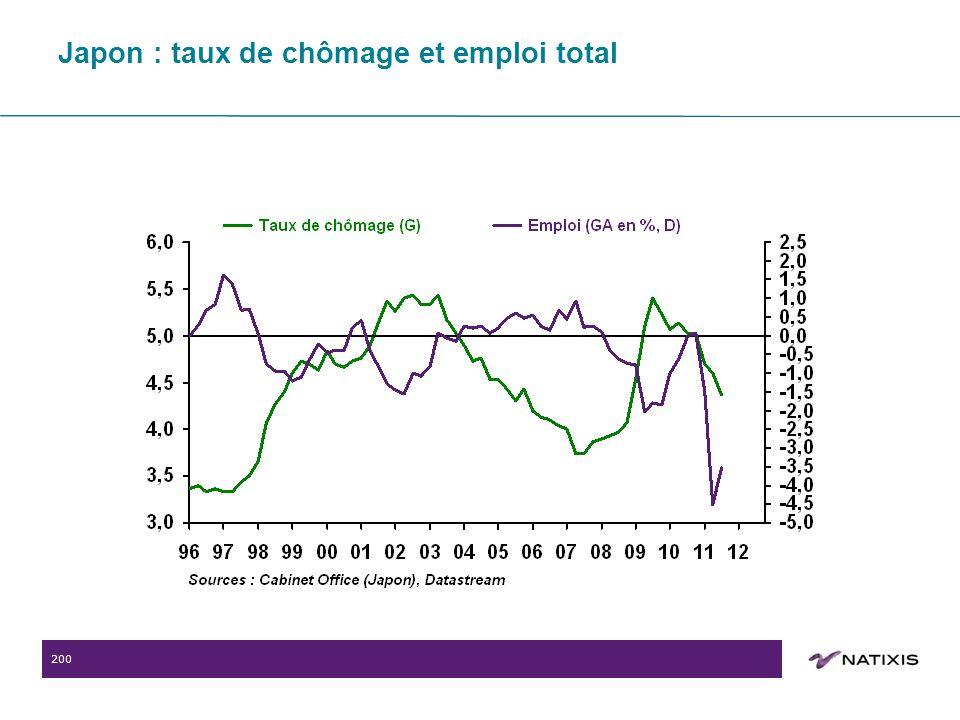 200 Japon : taux de chômage et emploi total
