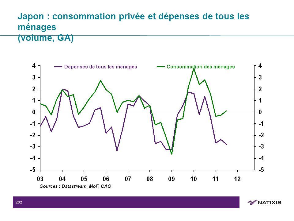 202 Japon : consommation privée et dépenses de tous les ménages (volume, GA)