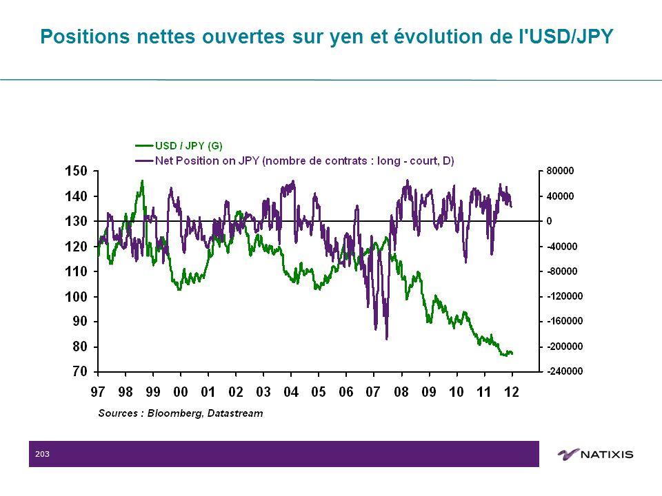 203 Positions nettes ouvertes sur yen et évolution de l USD/JPY