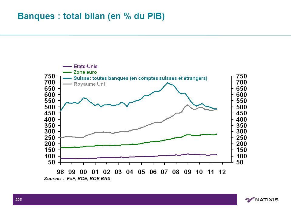 205 Banques : total bilan (en % du PIB)