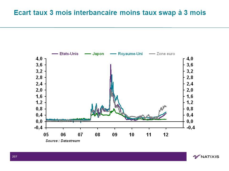207 Ecart taux 3 mois interbancaire moins taux swap à 3 mois