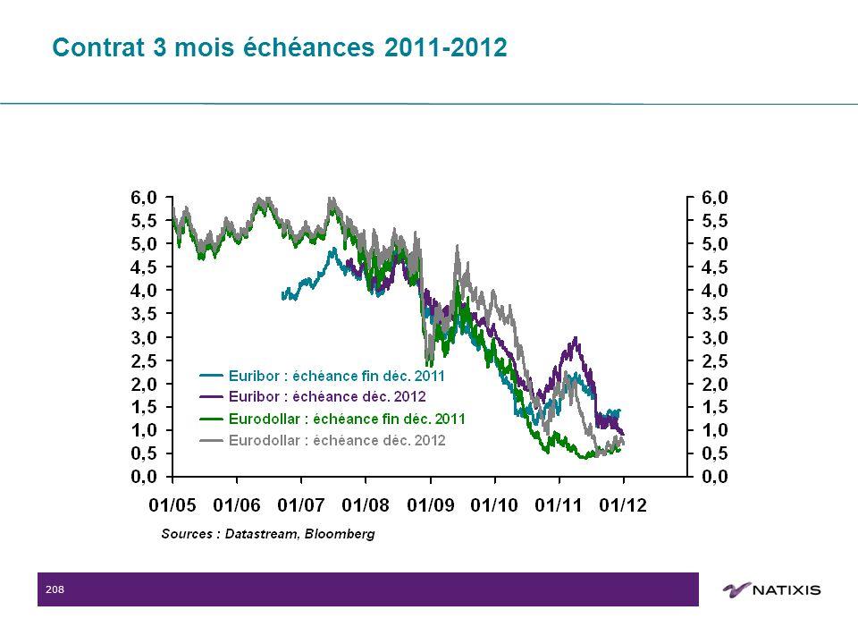 208 Contrat 3 mois échéances 2011-2012