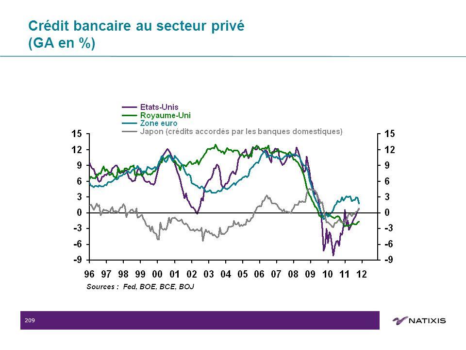 209 Crédit bancaire au secteur privé (GA en %)