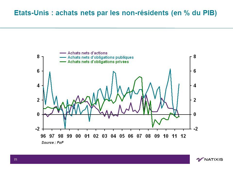 21 Etats-Unis : achats nets par les non-résidents (en % du PIB)