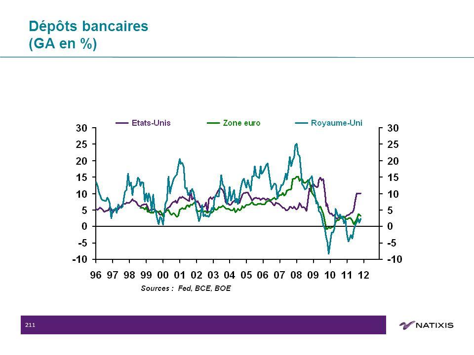 211 Dépôts bancaires (GA en %)