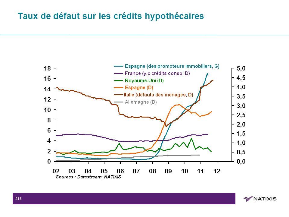 213 Taux de défaut sur les crédits hypothécaires