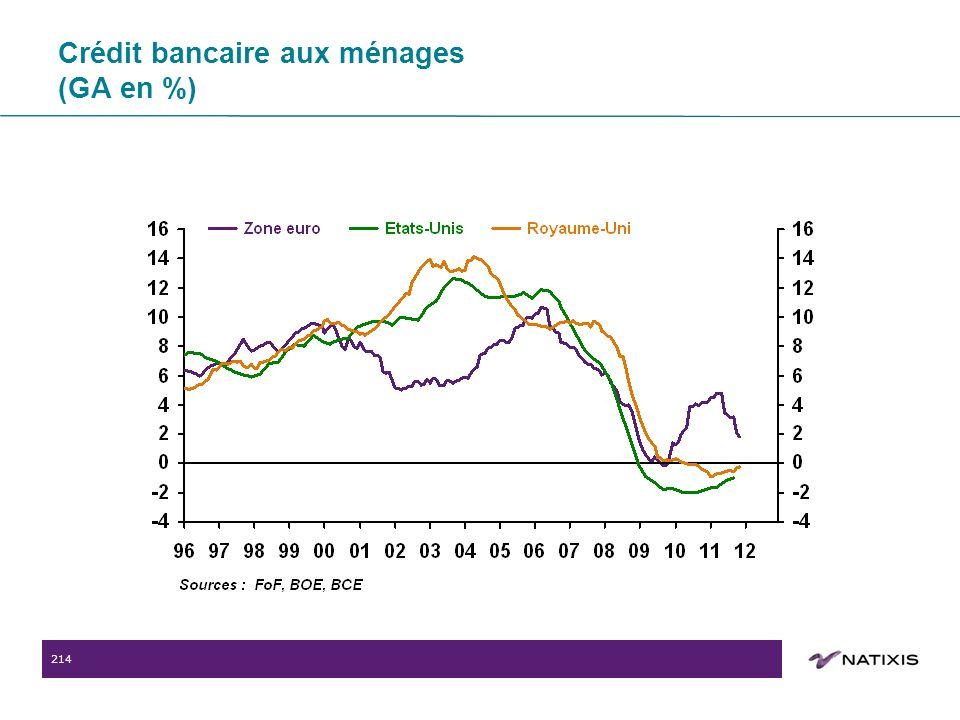 214 Crédit bancaire aux ménages (GA en %)