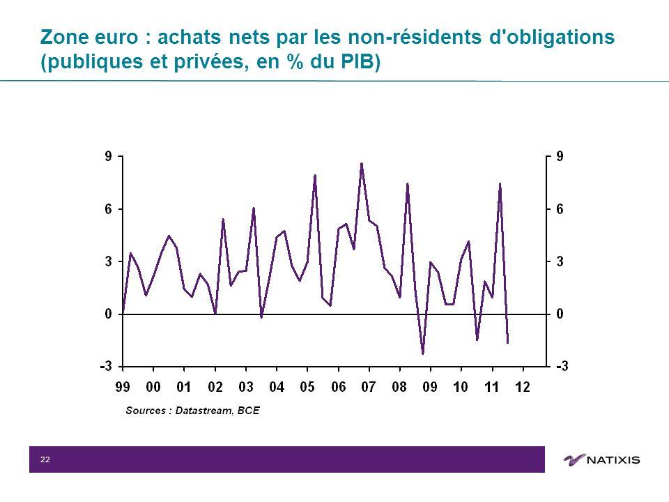 22 Zone euro : achats nets par les non-résidents d obligations (publiques et privées, en % du PIB)