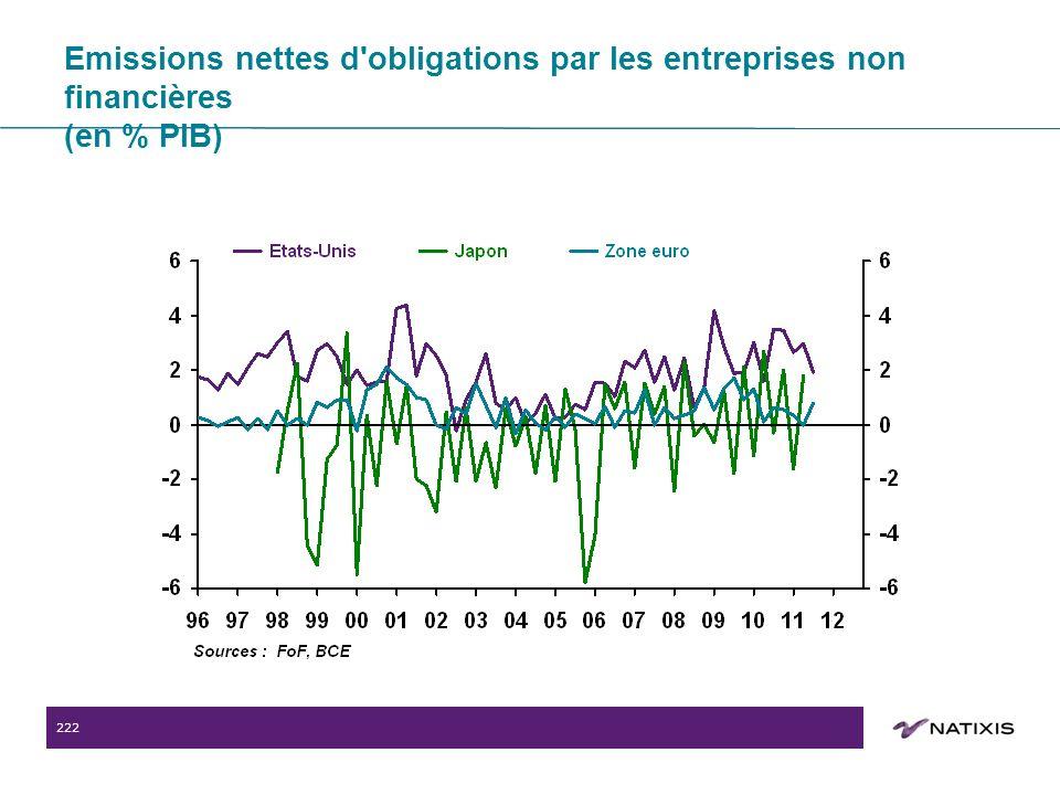 222 Emissions nettes d obligations par les entreprises non financières (en % PIB)