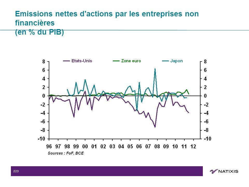 223 Emissions nettes d actions par les entreprises non financières (en % du PIB)