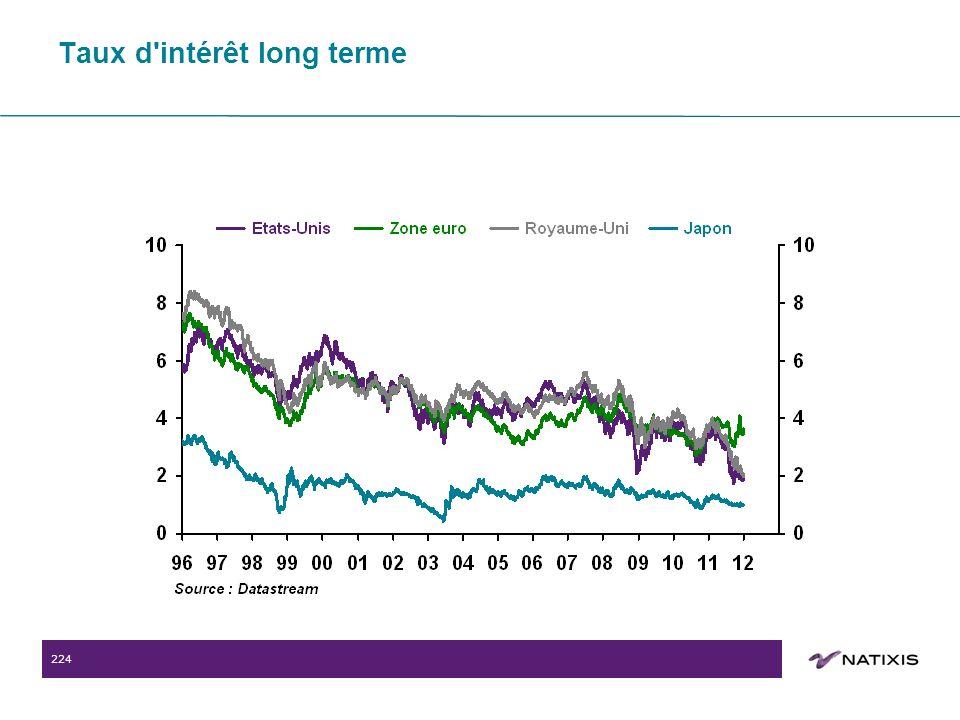 224 Taux d intérêt long terme