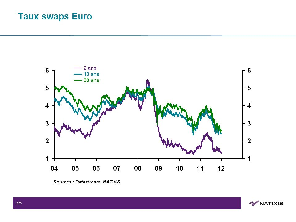 225 Taux swaps Euro