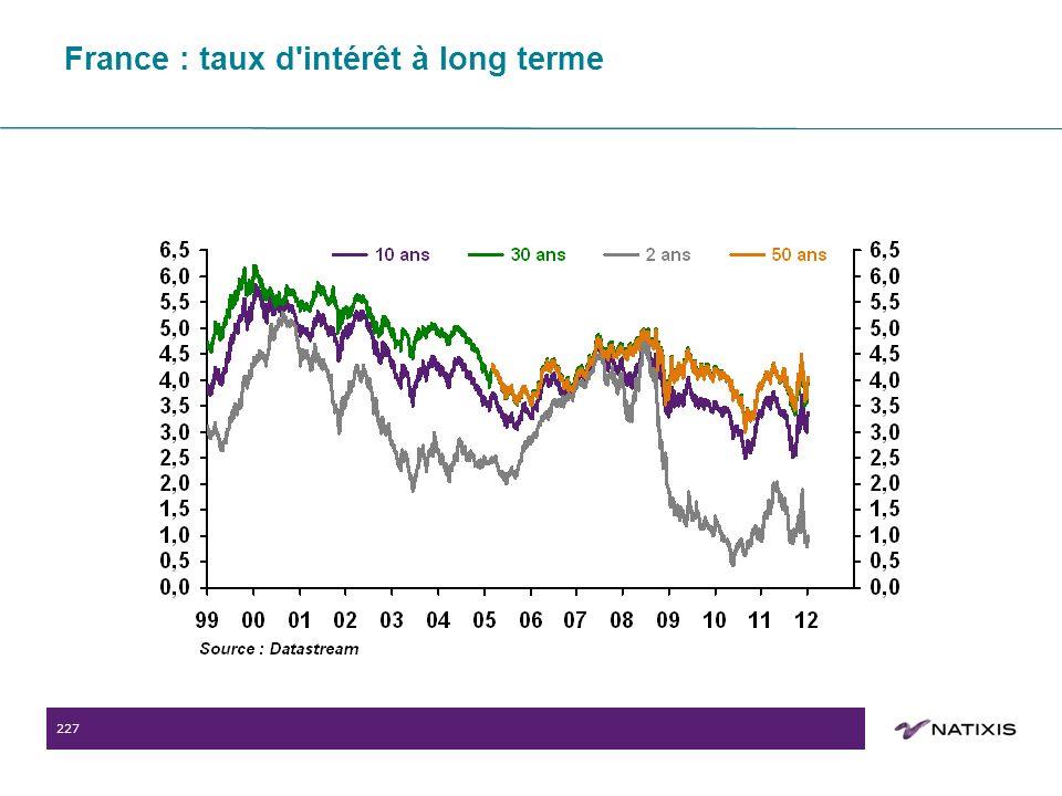 227 France : taux d intérêt à long terme