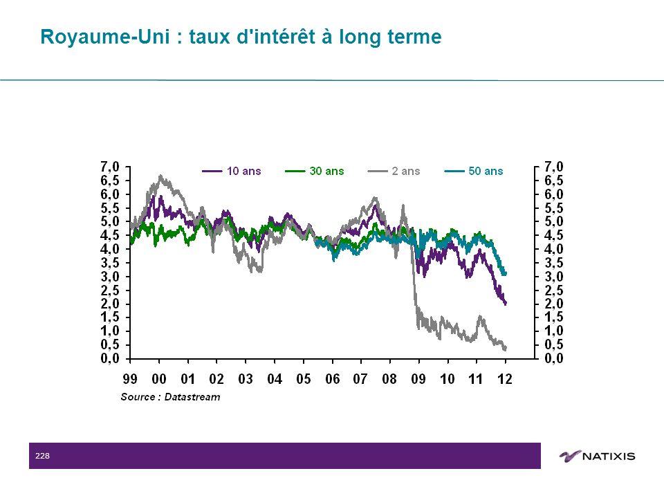 228 Royaume-Uni : taux d intérêt à long terme