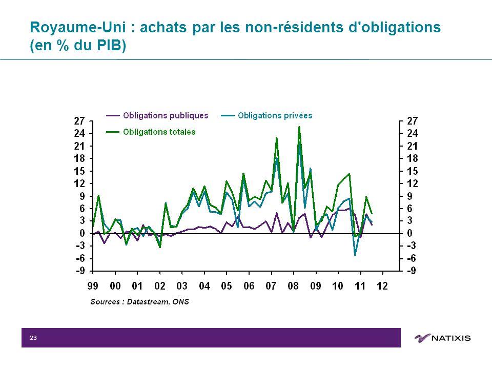 23 Royaume-Uni : achats par les non-résidents d obligations (en % du PIB)