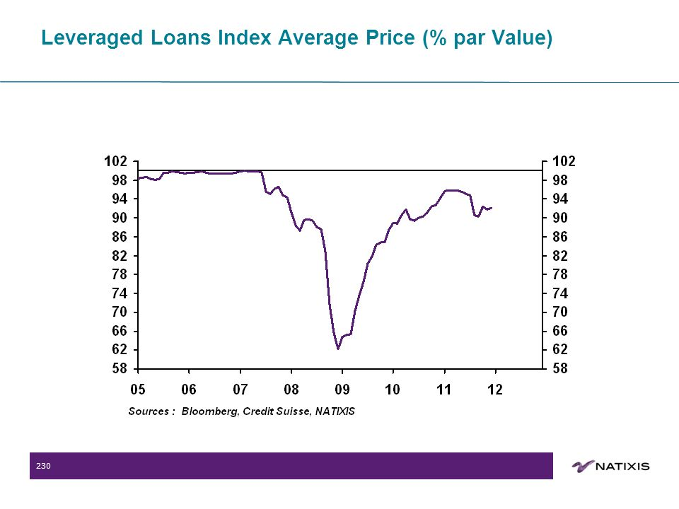 230 Leveraged Loans Index Average Price (% par Value)
