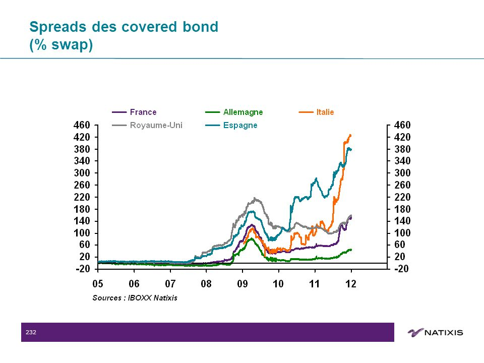 232 Spreads des covered bond (% swap)