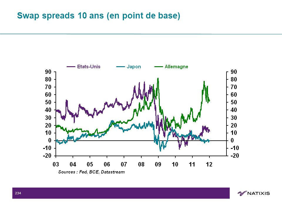 234 Swap spreads 10 ans (en point de base)
