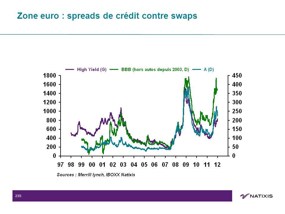 235 Zone euro : spreads de crédit contre swaps