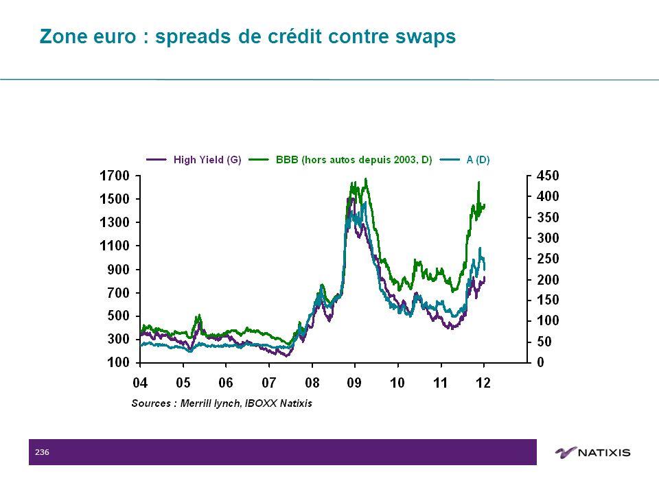 236 Zone euro : spreads de crédit contre swaps