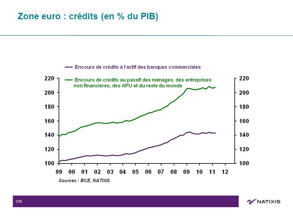 238 Zone euro : crédits (en % du PIB)