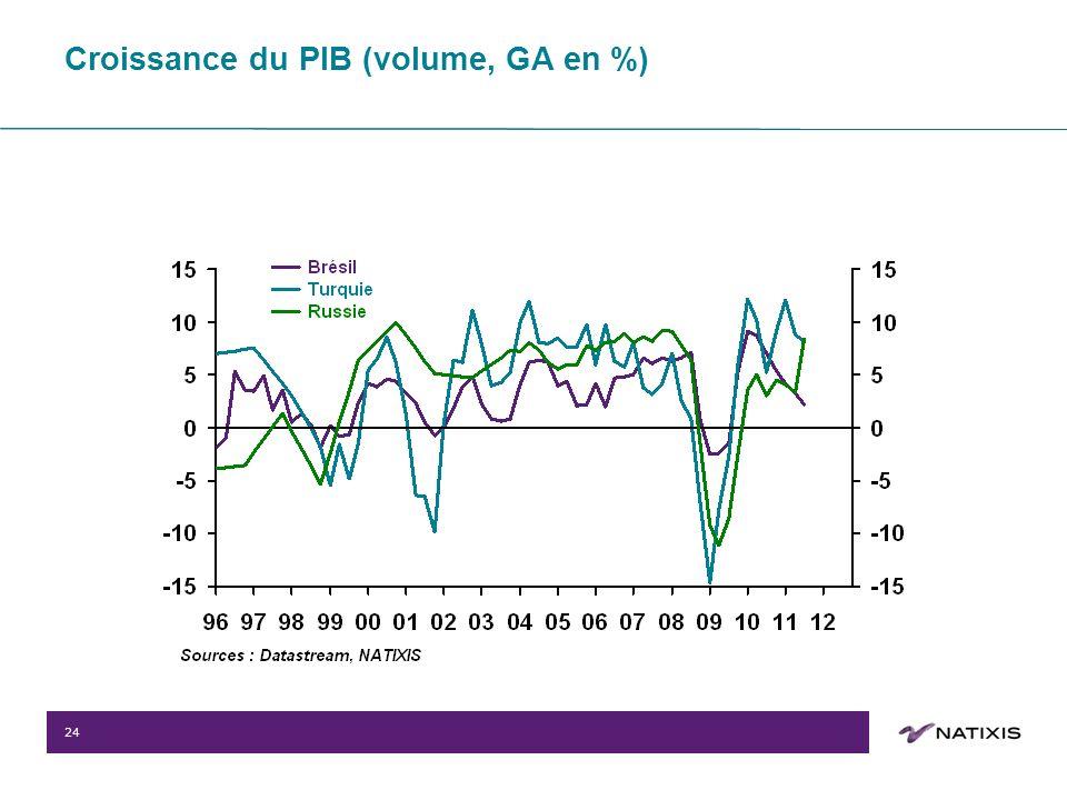 24 Croissance du PIB (volume, GA en %)