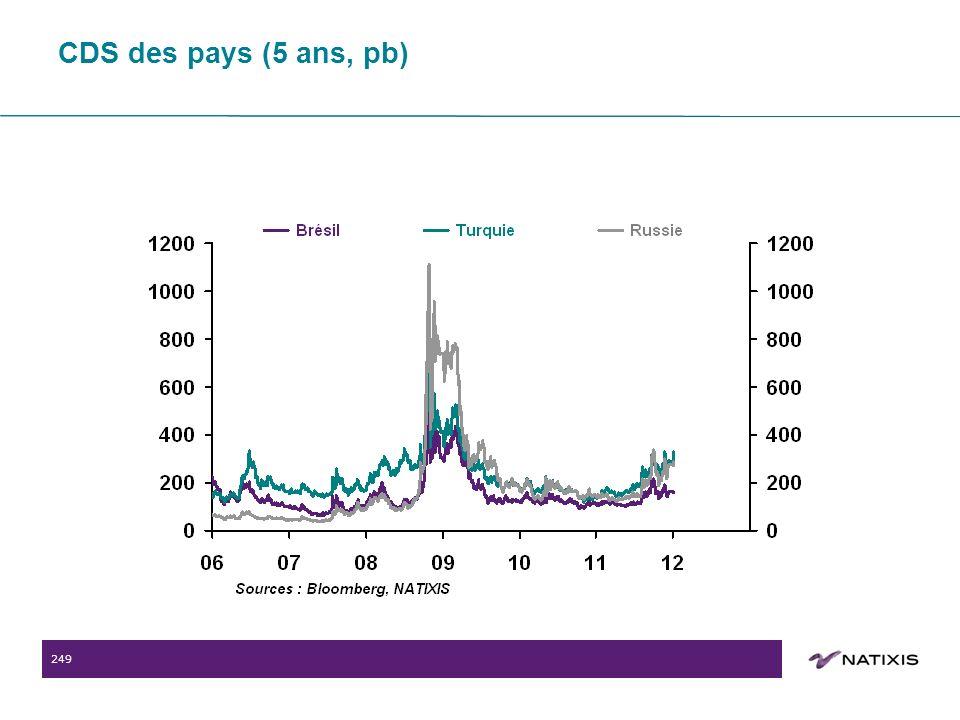 249 CDS des pays (5 ans, pb)