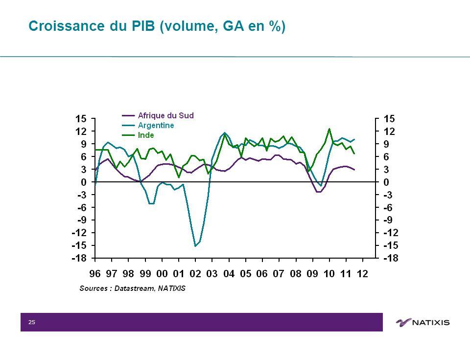 25 Croissance du PIB (volume, GA en %)