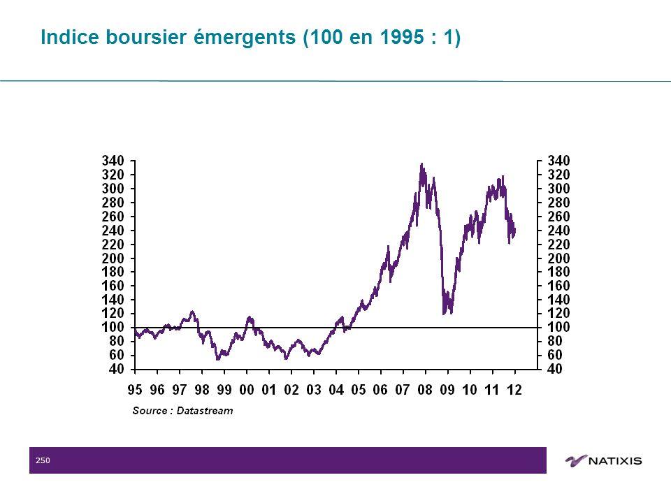 250 Indice boursier émergents (100 en 1995 : 1)