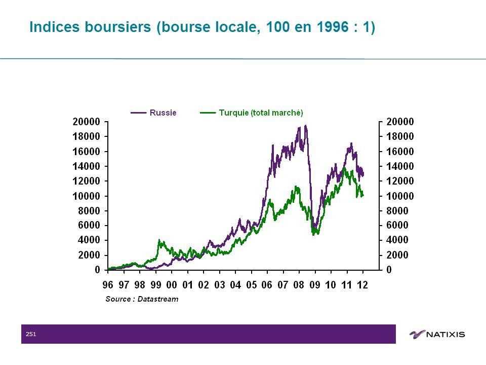 251 Indices boursiers (bourse locale, 100 en 1996 : 1)