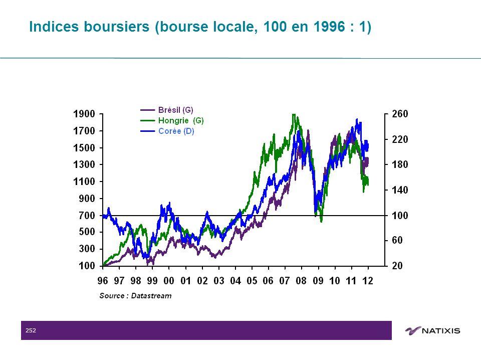 252 Indices boursiers (bourse locale, 100 en 1996 : 1)