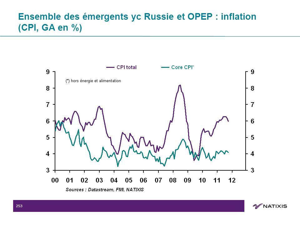 253 Ensemble des émergents yc Russie et OPEP : inflation (CPI, GA en %)