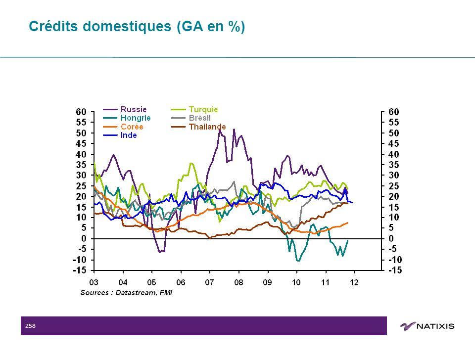 258 Crédits domestiques (GA en %)