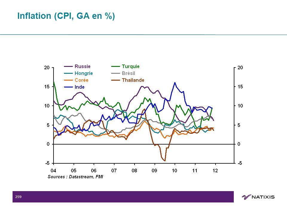 259 Inflation (CPI, GA en %)