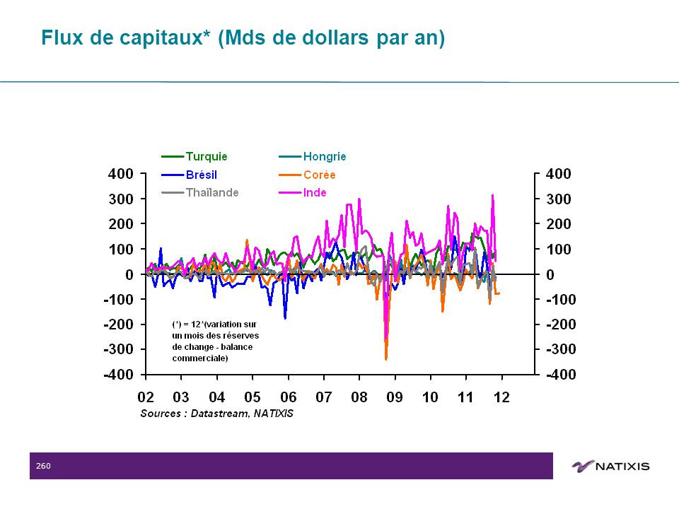 260 Flux de capitaux* (Mds de dollars par an)