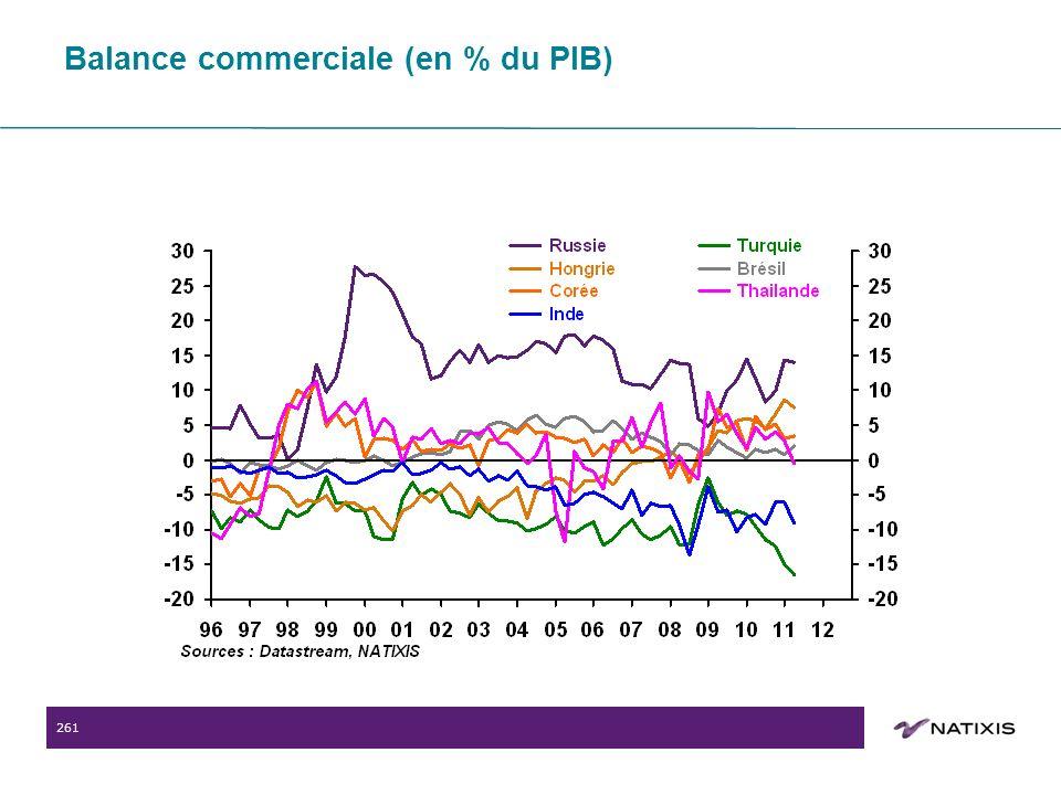 261 Balance commerciale (en % du PIB)