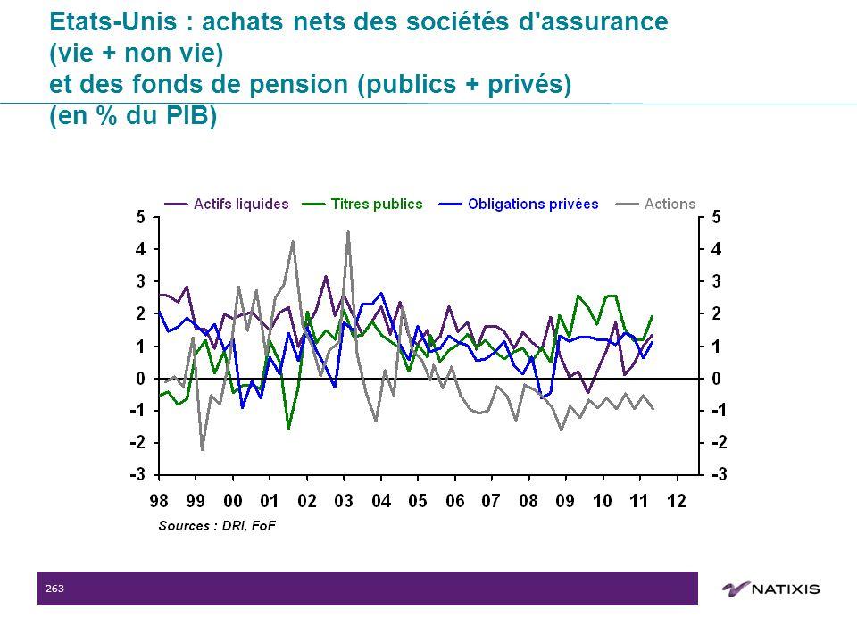 263 Etats-Unis : achats nets des sociétés d assurance (vie + non vie) et des fonds de pension (publics + privés) (en % du PIB)