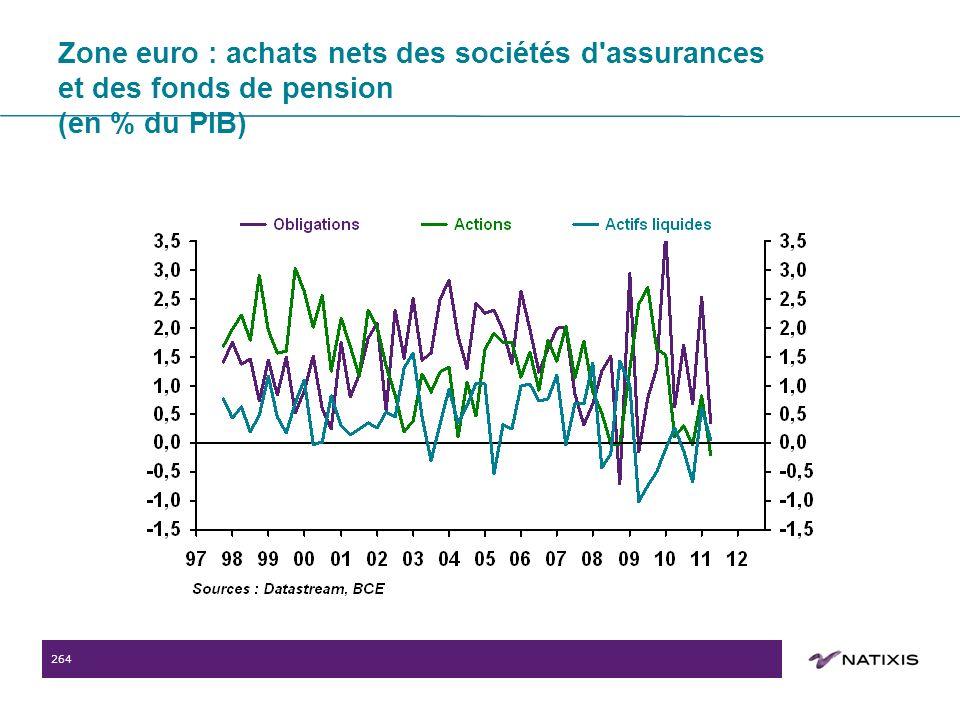 264 Zone euro : achats nets des sociétés d assurances et des fonds de pension (en % du PIB)