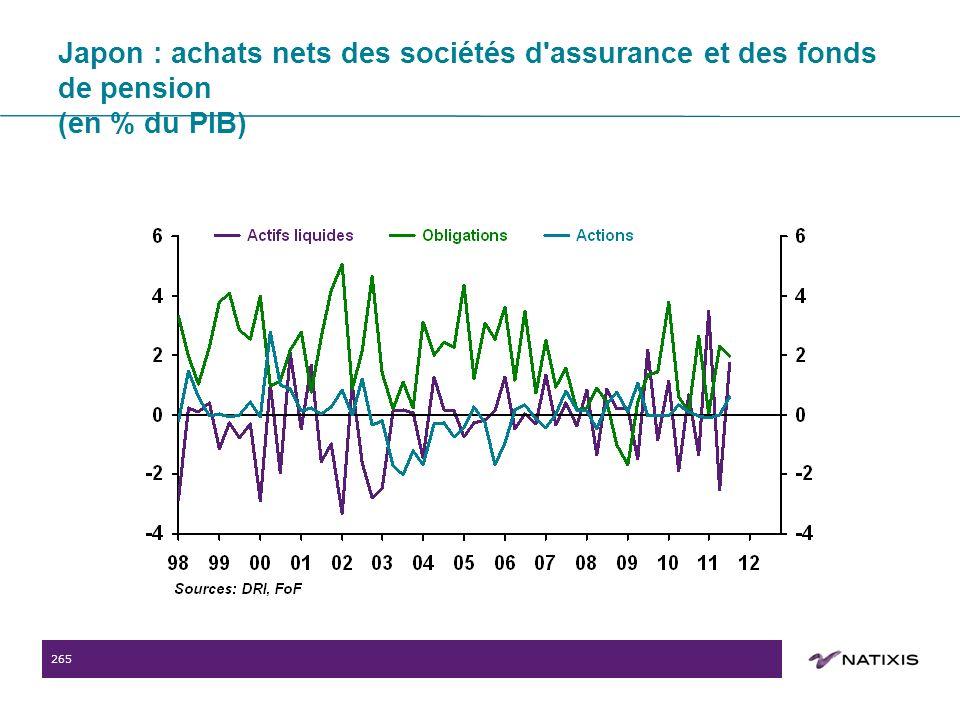 265 Japon : achats nets des sociétés d assurance et des fonds de pension (en % du PIB)