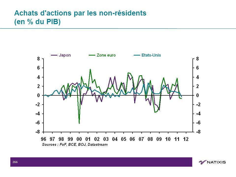 266 Achats d actions par les non-résidents (en % du PIB)