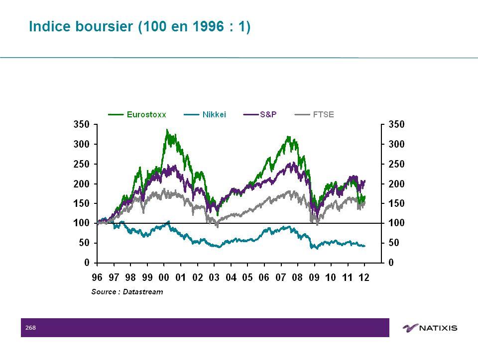 268 Indice boursier (100 en 1996 : 1)