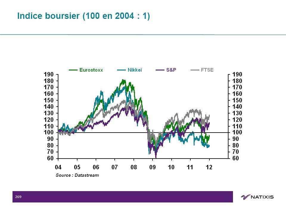269 Indice boursier (100 en 2004 : 1)