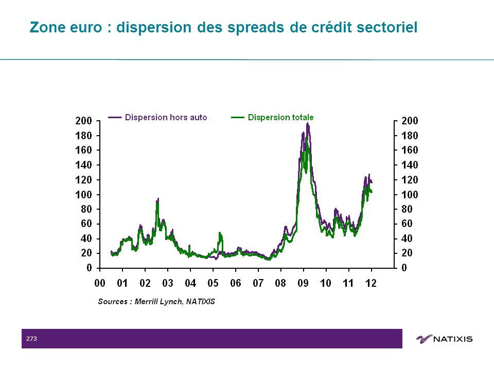 273 Zone euro : dispersion des spreads de crédit sectoriel